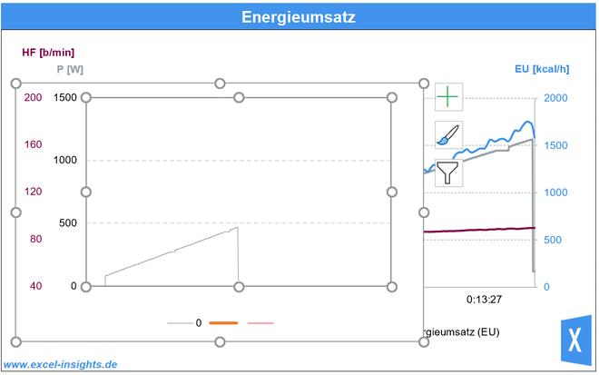 Excel Insights: 2. Diagramm mit der 3. Y-Achse liegt auf dem ersten Diagramm